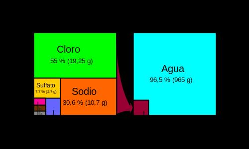 C:\Users\ANA\Documents\00- ARTESANÍA de sal de Torrevieja\00-PROCESO  elaboracion  de la artesanía en sal\articulo sobre el CUAJE\baja resolución\comopisicon quimica de la sal marina.png